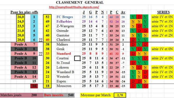 Alignement 18eme journée Béveren-Genk 0-0