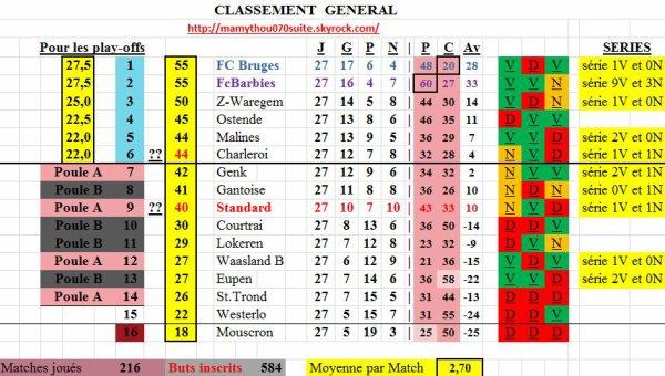 Avec les 3 points des Connards de Charleroi !!!!!!!!!