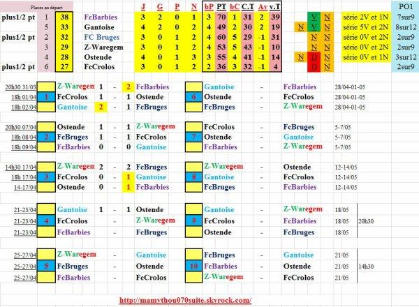 PO1: 6em NUL sur 10 matches !!!!!!!!!