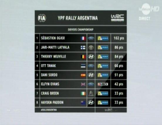 """Neuville 1er en Argentine la """"REMONTADA"""" hier à 11 seconde,aujourd'hui gagne avec 0,7 seconde d'anvance !!!!!!"""