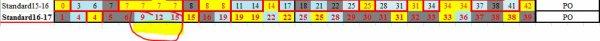 2 victoires à la suite depuis 6/7/8 journées de ce championnat !!!!!!!! dernière en date Standard-Eupen le 24/09/2016 (8 mois)