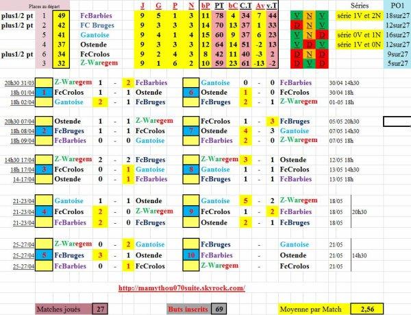 Bruges ne veut pas de cette 2eme place et offre sur un plateau le titre à son rival !!!!!!!!!