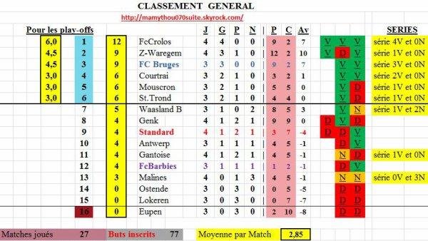 Classement 1 de 4eme