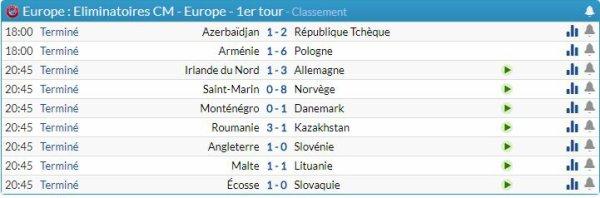 Coupe du monde résultats et classement
