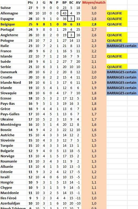 Coupe du Monde 2018 et classement