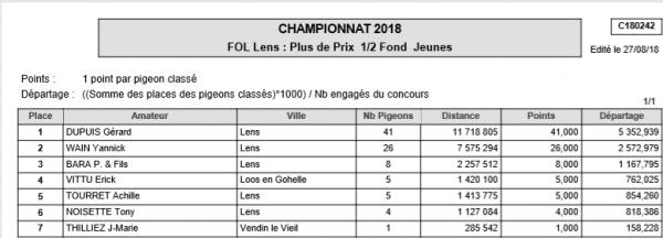championnat demi fond 2018