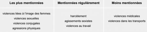Consultations: violences faites aux femmes. RÉSULTATS + NVELLE CONSULTATION (MAJ 15/02/18)