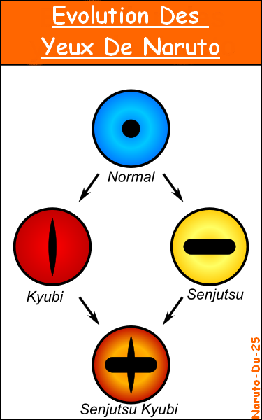evolution des yeux de naruto