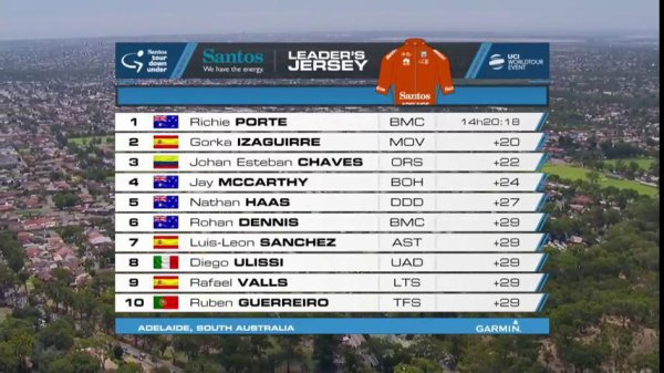 Tour Down Under .#4 CALEB EWAN INVINCIBLE