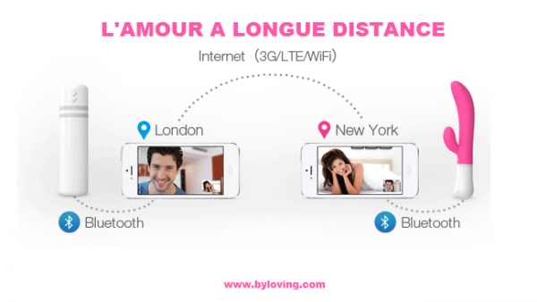 Sextoys à distance avec application smartphone au sexshop Tours By Loving