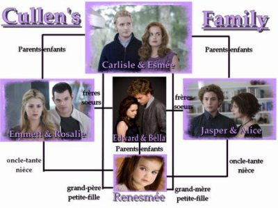 twilight arbre genealogique