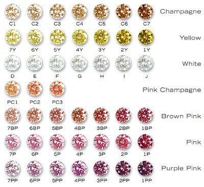 Annexe: Nuances et teintes des diamants de couleurs