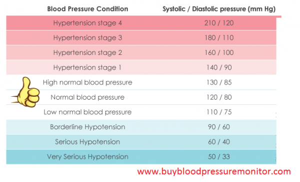 Precautions Of Blood Pressures