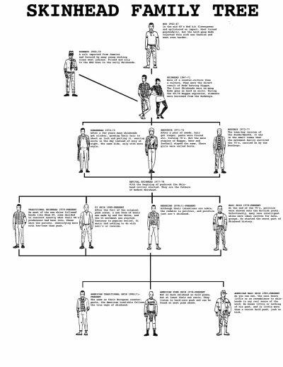 L'arbre généalogique des SKinheads