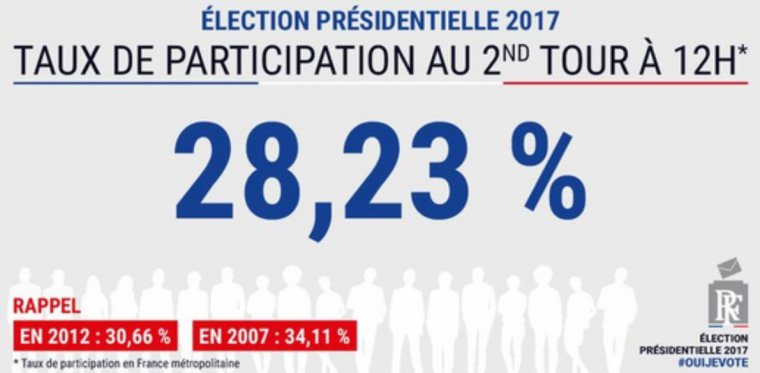 Élection présidentielle 2017: le taux de participation à midi est de 28,23%