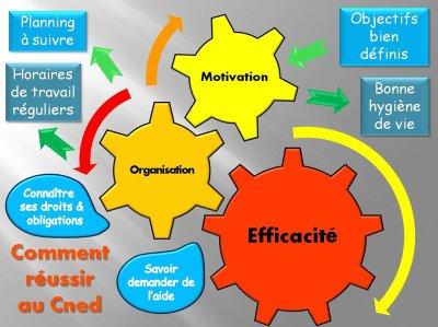 La méthodologie de la réussite de l'enseignement à distance...