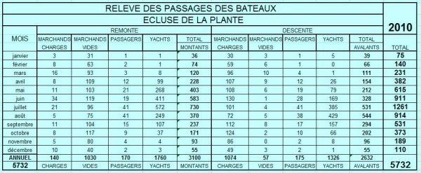 RELEVE ANNUEL DES PASSAGES DES BATEAUX A L'ECLUSE DE LA PLANTE > 2010