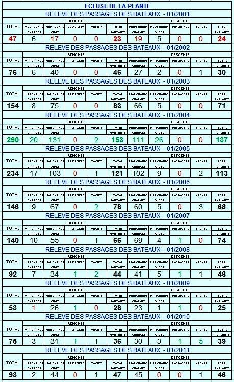 RELEVE MENSUEL DES PASSAGES DES BATEAUX A L'ECLUSE DE LA PLANTE.   COMPARAISON 01/2001 < > 01/2011