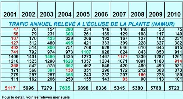 RELEVE DU TRAFIC ANNUEL A L'ECLUSE DE LA PLANTE ENTRE 2001 & 2010 (HAUTE MEUSE)