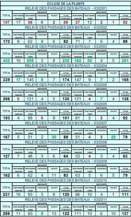 RELEVE MENSUEL DES PASSAGES DES BATEAUX A L'ECLUSE DE LA PLANTE.   COMPARAISON 03/2001 < > 03/2011