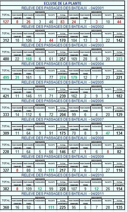 RELEVE MENSUEL DES PASSAGES DES BATEAUX A L'ECLUSE DE LA PLANTE. Comparaison de 2001 à 2011 pour le mois d'avril.