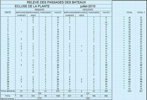 RELEVE MENSUEL DES PASSAGES DES BATEAUX A L'ECLUSE DE LA PLANTE; les chiffres pour juillet 2011 et quelques comparaisons...