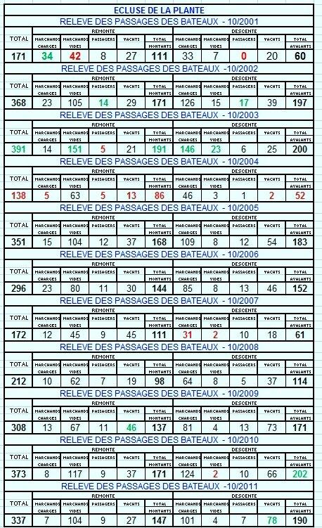 RELEVE MENSUEL DES PASSAGES DE BATEAUX A L'ECLUSE DE LA PLANTE - Comparaison 10/2001 < > 10/2011