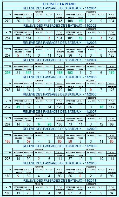RELEVE MENSUEL DES PASSAGES DES BATEAUX A L'ECLUSE DE LA PLANTE. COMPARAISON 11/2001 à 11/2011
