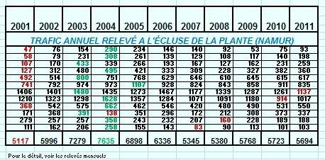 Relevé des passages des bateaux à l'écluse de La Plante - Chiffres mensuels & annuels entre 2001 & 2011- KINEVY (B) Charleroi