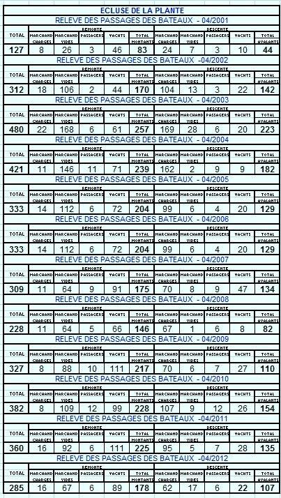 RELEVE MENSUEL DES PASSAGES DE BATEAUX A L'ECLUSE DE LA PLANTE - Comparaison 04/2001 < > 04/2012