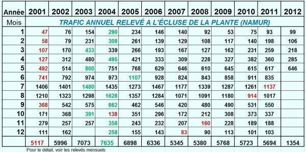 RELEVE MENSUEL DES PASSAGES DE BATEAUX A L'ECLUSE DE LA PLANTE - Comparaison 05/2001 < > 05/2012.