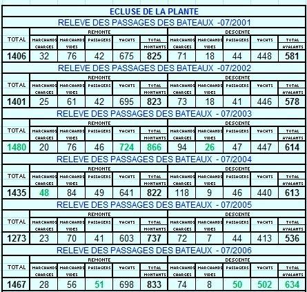 Le trafic fluvial sur la Haute Meuse en juillet 2012, les plus mauvais chiffres relevés à La Plante depuis 2001!