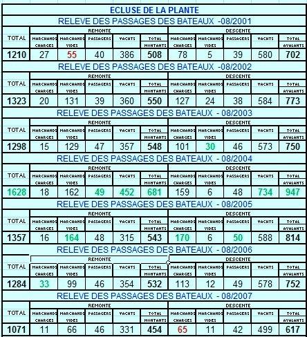 RELEVE MENSUEL DES PASSAGES DE BATEAUX A L'ECLUSE DE LA PLANTE - Comparaison 08/2001 < > 08/2012 - La tendance globale pour juillet-août 2012 est la plus mauvaise depuis 2001!