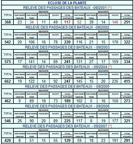 RELEVE MENSUEL DES PASSAGES DE BATEAUX A L'ECLUSE DE LA PLANTE - Comparaison 09/2001 < > 09/2012.