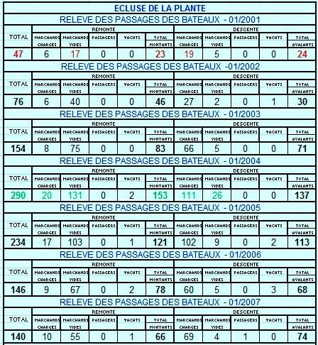 RELEVES MENSUELS DES PASSAGES DES BATEAUX A L'ECLUSE DE LA PLANTE (2001>2013)