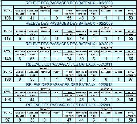 RELEVE MENSUEL DES PASSAGES DES BATEAUX A L'ECLUSE DE LA PLANTE - Trafic du 1er mars 2013:  WILLY N, HELLBOY, AMPHIRA, HEJEBA, MIRA JOWISARO.
