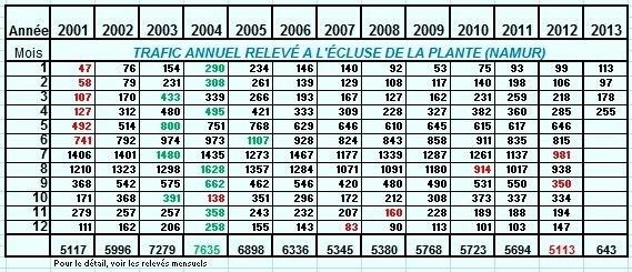 RELEVE MENSUEL DES PASSAGES DES BATEAUX A L'ECLUSE DE LA PLANTE.  &  Agenda Meuse et Sambre en Fête 2013