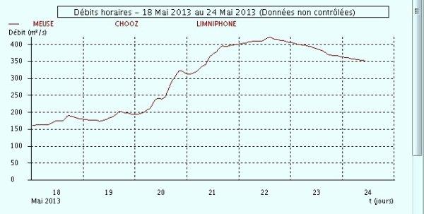 Le 23 mai les plus froid de l'histoire de notre pays depuis 1887 (L'Avenir.net) - 351 m³/sec.à Chooz vers 11h30 (en baisse) -  Extrait de la matinée du vendredi 24 mai 2013; LIAN, SABRINA, DE SLUFTER, ZIGIOTA, IXIA, VIEVELEVTJE, VIJF GEBROEDERS (1903).