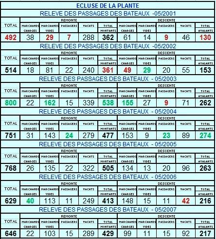 """Les chiffres pour le mois de mai de 2001 à 2013 (faible trafic plaisance en ce début de saison!) - Retour du soleil pour ce 1er juin, mais on ne se bouscule pas sur l'eau ... - Un marchand """"POUCHET"""" et un plaisance """"AMBRE"""" entre 12h et 19h30!  Du temps pour de l'entretien..."""