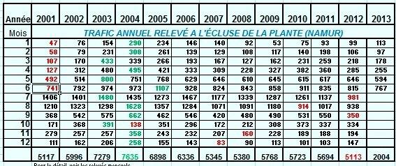 Relevé des passages des bateaux pour le mois de juin 2013, comparaison depuis 2001, sans surprise, les plus mauvais chiffres pour la plaisance!