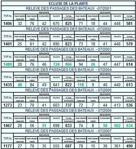 RELEVE MENSUEL DES PASSAGES DE BATEAUX A L'ECLUSE DE LA PLANTE - Comparaison 07/2001 < > 07/2013