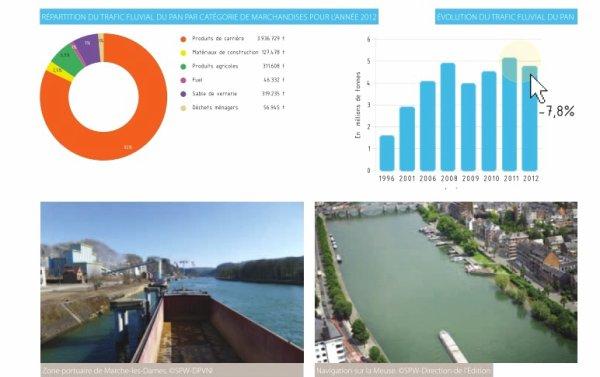 SPW- DGO 2- DPVNI - Les infos 2013, les chiffres pour 2012 pour le PAN (port autonome de Namur)