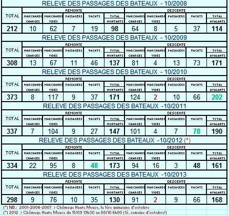 """Joyeuse fête d'Halloween   ;)    """"Un an pour vivre un monde à part"""" Après 400 jours de voyage, la famille Surlemont a bouclé son tour d'Europe, et son Linssen Uki-Yo a retrouvé son port d'attache de Liège... Reportage à découvrir dans les bonnes feuilles du numéro d'automne de FLUVIAL (n°237) - Les statistiques pour le mois d'octobre entre 2001 et 2013 à l'entrée de la Haute-Meuse."""