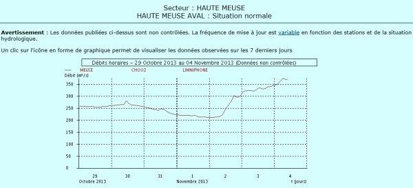 HAUTE-MEUSE:  370 m³/sec. à Chooz à 10h. - Régime crue pour la navigation et consigne basse pour les barrages (au delà de 351 m³/sec. : moins 31 cm.)