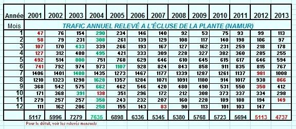 Saint-Nicolas sur un bateau à Namur  ;)  Et ce n'est pas un cadeau pour la batellerie, les statistiques, en nombre de bateaux, pour novembre, sans surprise, les plus mauvais chiffres depuis 2001!