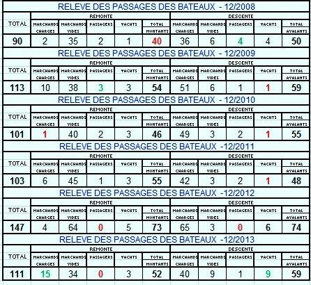 Les derniers de 2013... Et les statistiques en nombre de bateaux pour la Haute-Meuse!  Vive 2014   ;)