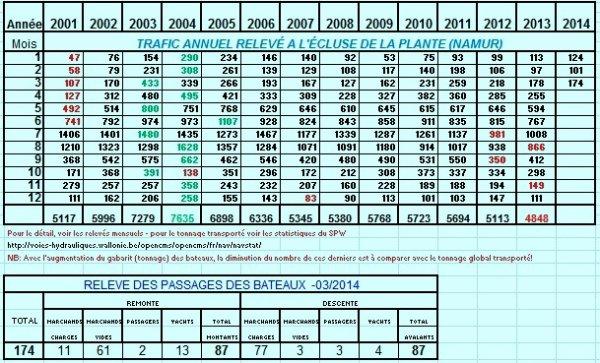 ESQURUDE de retour de Lustin (Sagrex) - VEREDIS QUO et NANO -  les chiffres mensuels et annuels depuis 2001 à la Plante.