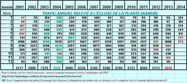 Le mois de juillet est le plus important en trafic sur la Haute-Meuse, mais cette année sera hélas, la plus mauvaise globalement!