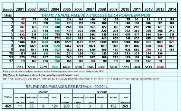 Les statistiques pour septembre de 2001 à 2014 à l'entrée de la Haute-Meuse...  N'oubliez pas votre permis de circulation!  ;)