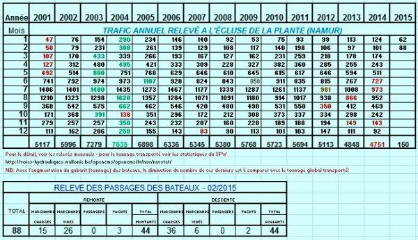 Les montants chargés dont le transport de charbon entre la Hollande et la France, évitent aux statistiques (en nombre de bateaux) du mois de février pour la haute-Meuse, le plus mauvais résultat depuis 2002!